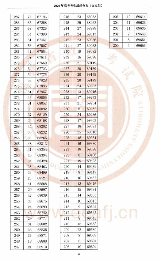 2020福建高考分数排位表公布(文科版)