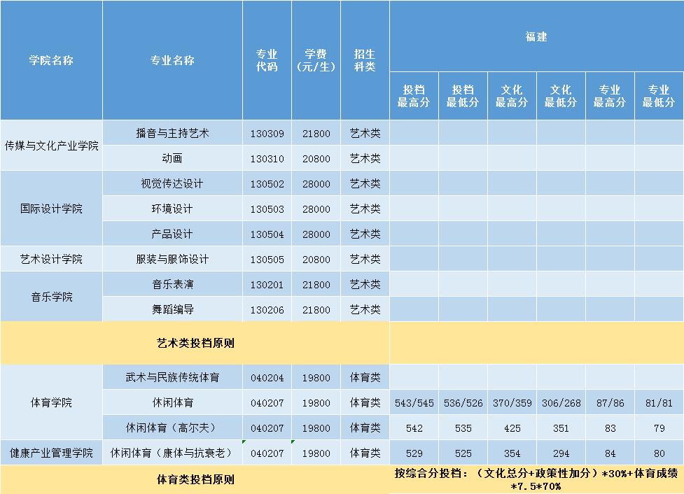 三亞學院2020年福建體育類錄取分數一覽表